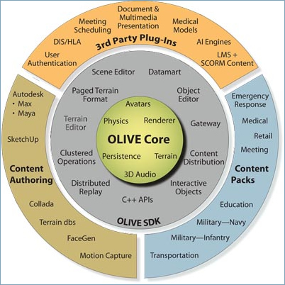 Graphic for virtual world, OLIVE by Forterra Inc.